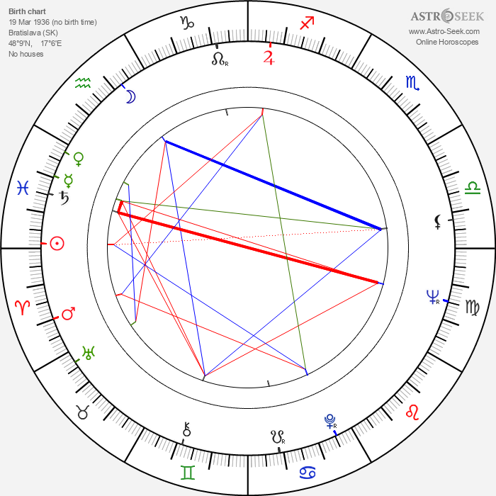 Vlado Müller - Astrology Natal Birth Chart