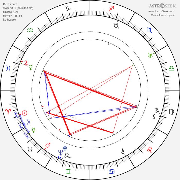 Vlasta Burian - Astrology Natal Birth Chart