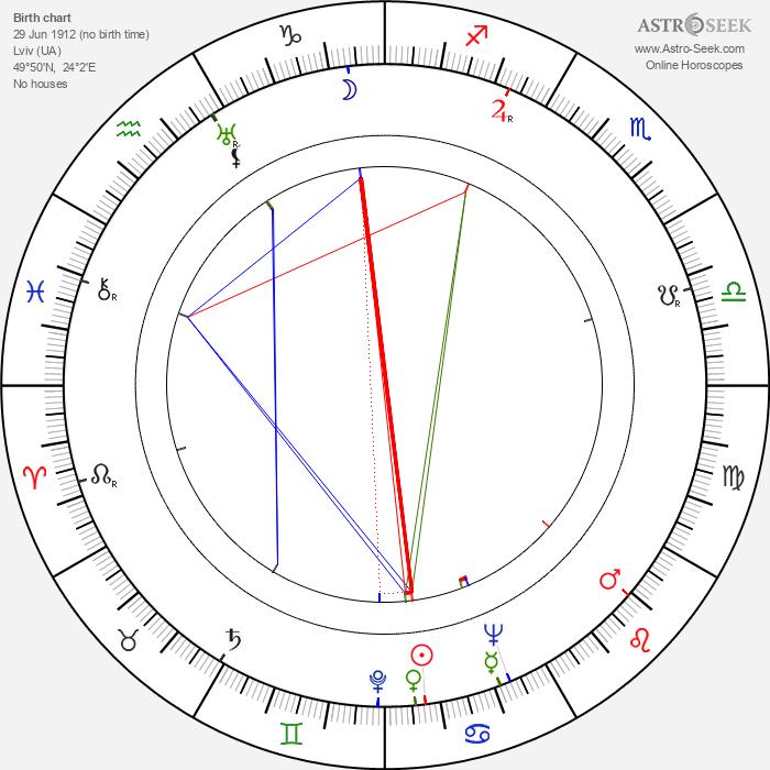 Vlasta Fabianová - Astrology Natal Birth Chart