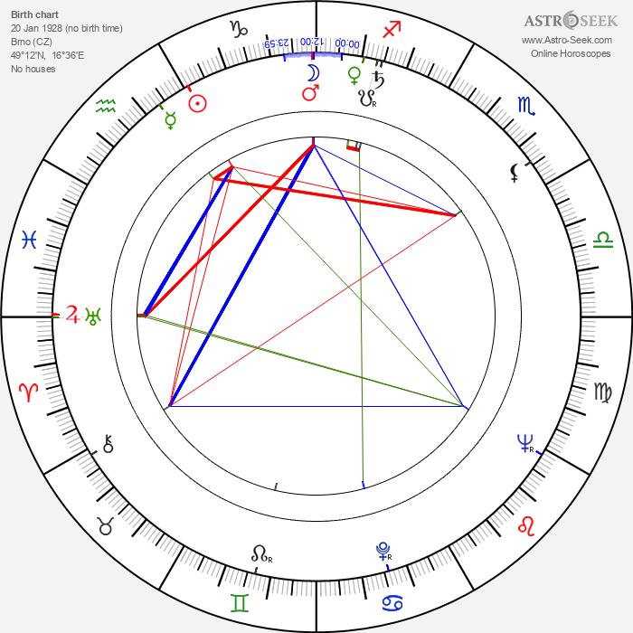 Vlasta Fialová - Astrology Natal Birth Chart