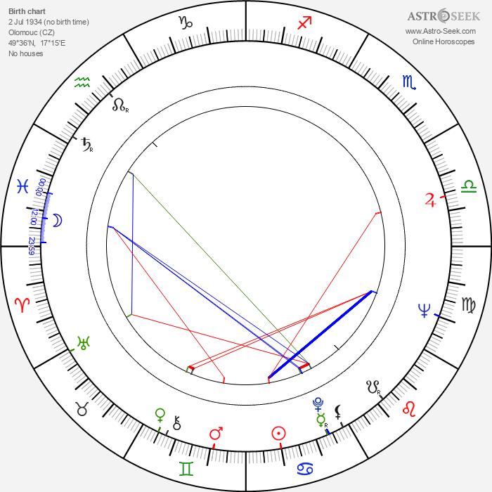 Vlasta Janečková - Astrology Natal Birth Chart