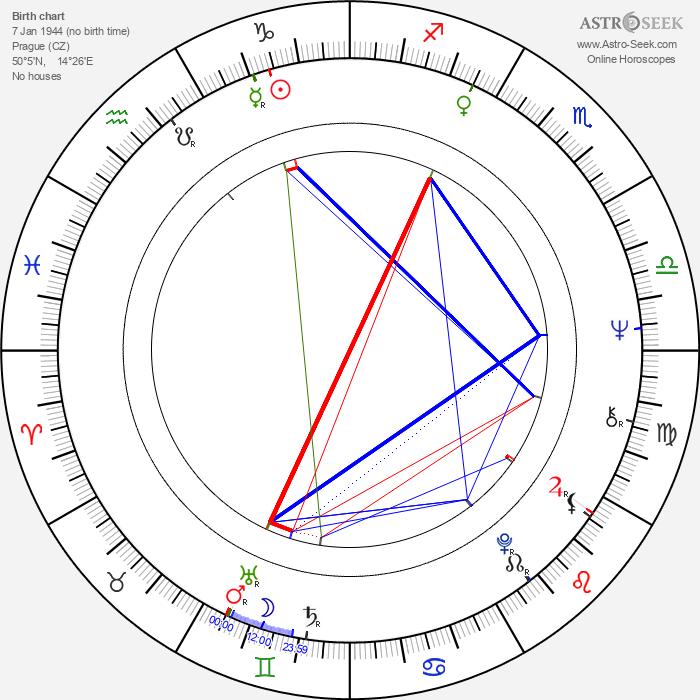 Vlasta Kahovcová - Astrology Natal Birth Chart