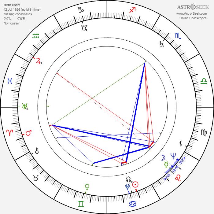 Vlasta Průchová - Astrology Natal Birth Chart