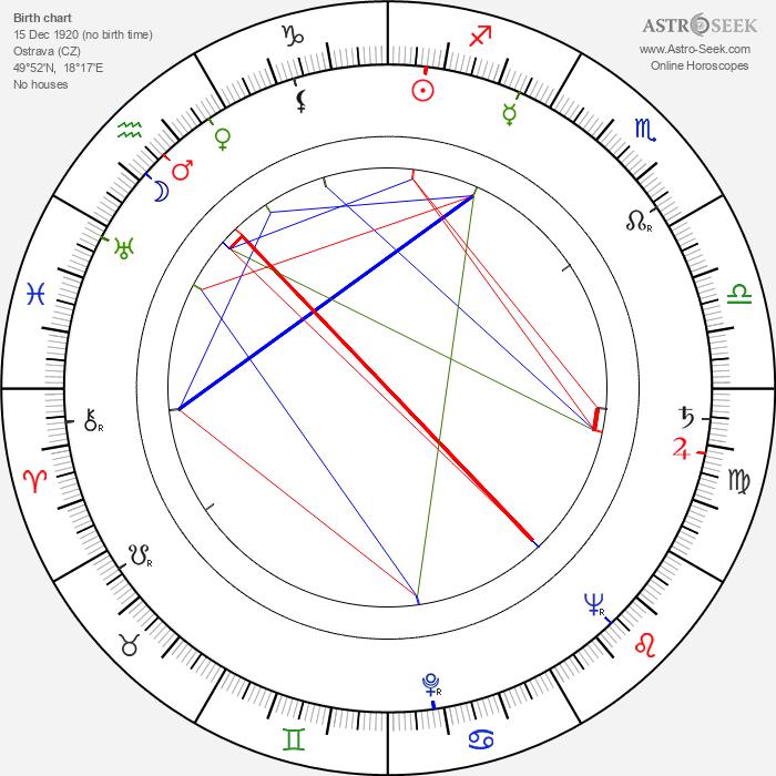 Vlastimil Brodský - Astrology Natal Birth Chart