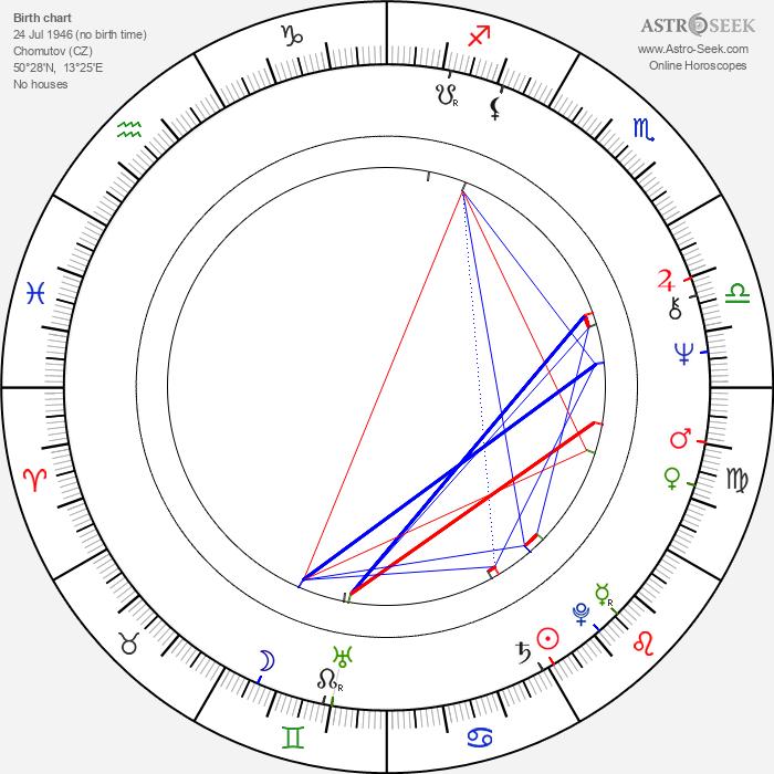 Vlastimil Harapes - Astrology Natal Birth Chart
