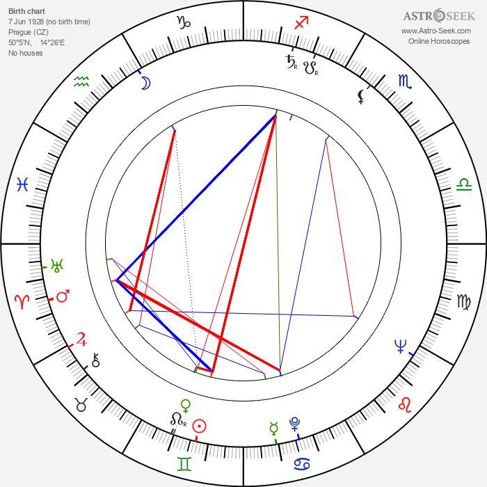 Vlastimil Hašek - Astrology Natal Birth Chart