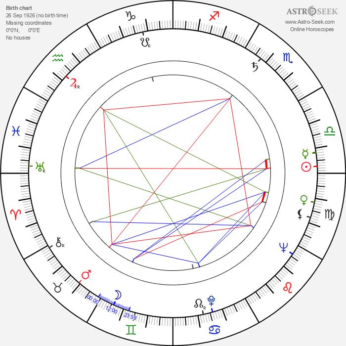 Vlastimil Kosík - Astrology Natal Birth Chart