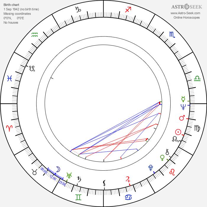 Vlastimil Venclík - Astrology Natal Birth Chart