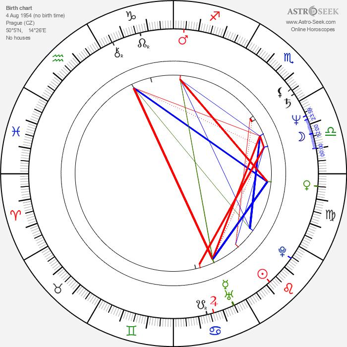 Vlastimil Zavřel - Astrology Natal Birth Chart