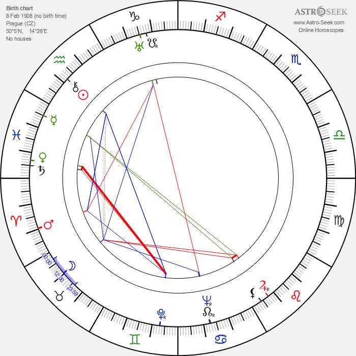 Vlastimila Vlková - Astrology Natal Birth Chart