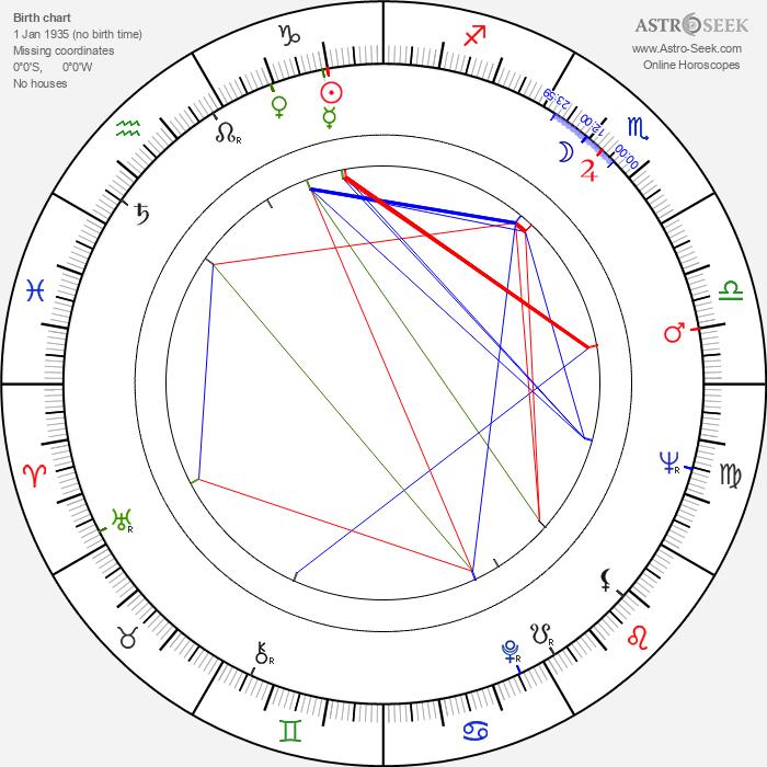 Vlatko Gilic - Astrology Natal Birth Chart