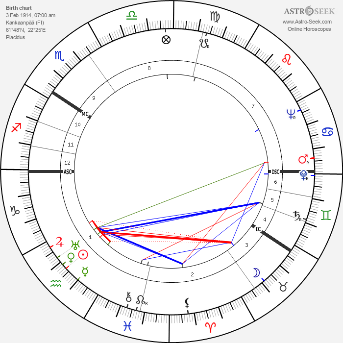 Voitto Viro - Astrology Natal Birth Chart