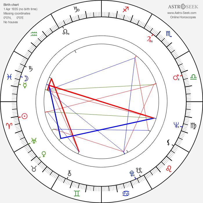 Vojislav 'Kokan' Rakonjac - Astrology Natal Birth Chart