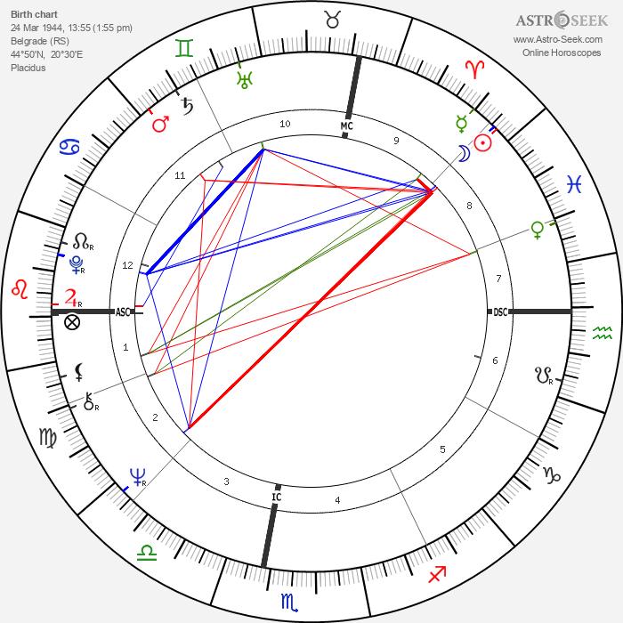 Vojislav Kostunica - Astrology Natal Birth Chart