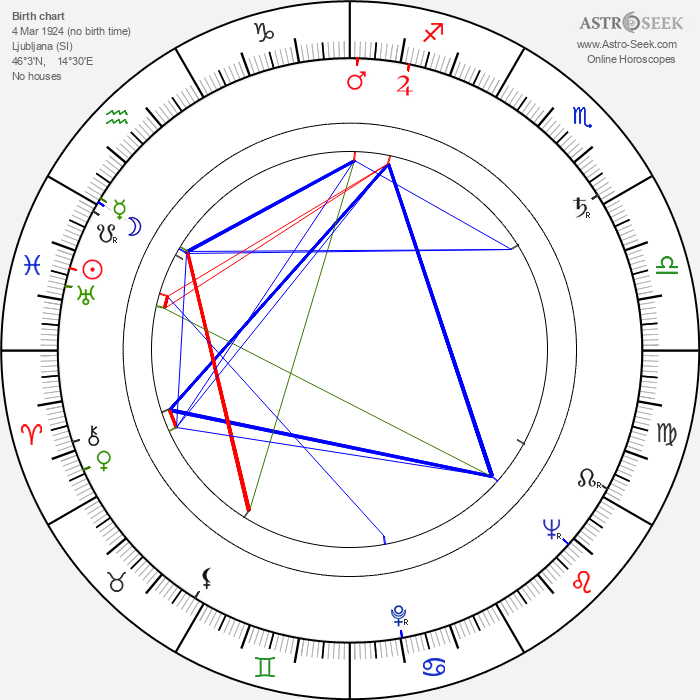 Vojko Duletic - Astrology Natal Birth Chart