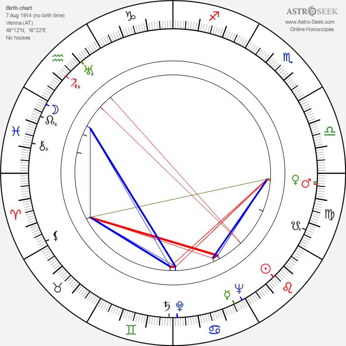 Vojtěch Cach - Astrology Natal Birth Chart