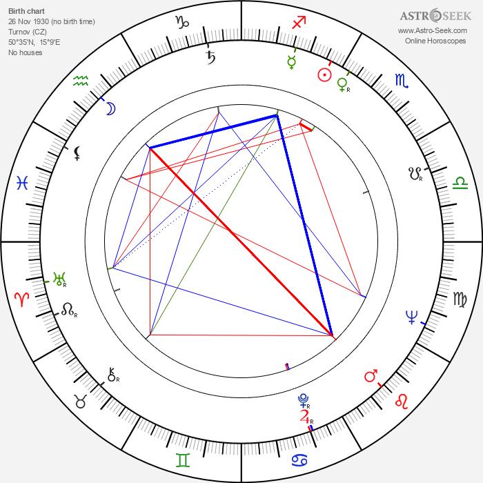 Vojtěch Ron - Astrology Natal Birth Chart