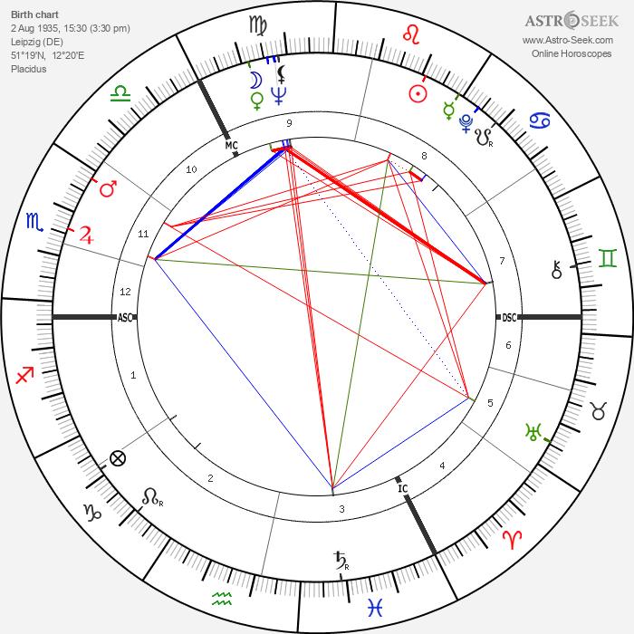 Volker Brandt - Astrology Natal Birth Chart