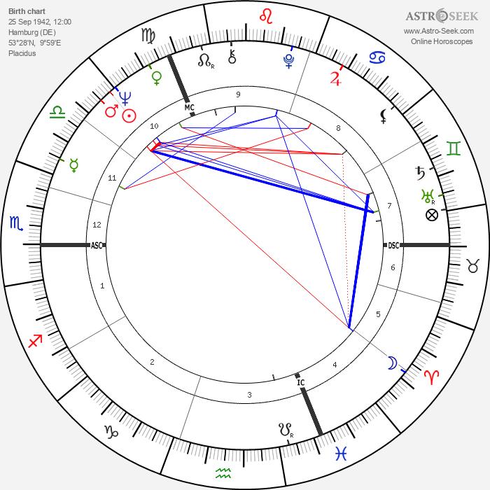 Volker Rühe - Astrology Natal Birth Chart