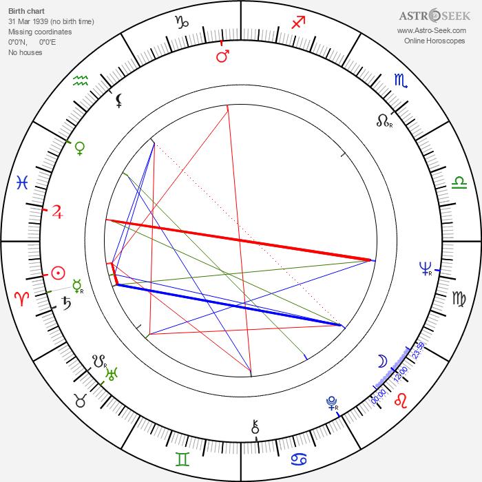 Volker Schlöndorff - Astrology Natal Birth Chart