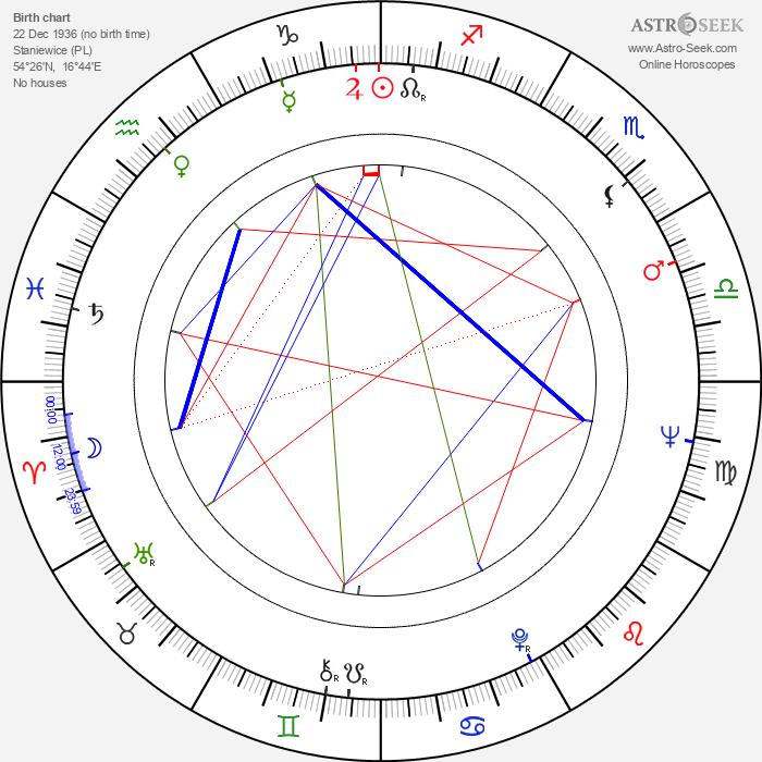 Voytek Frykowski - Astrology Natal Birth Chart