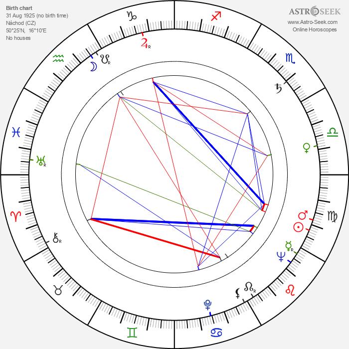Vratislav Blažek - Astrology Natal Birth Chart