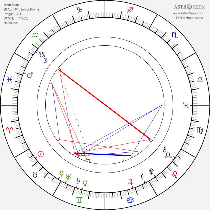 Vratislav Brabenec - Astrology Natal Birth Chart