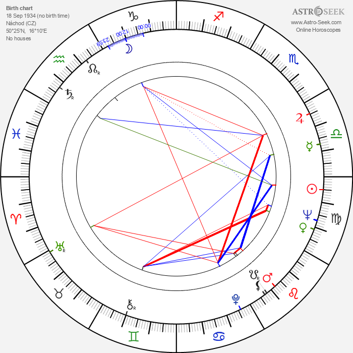 Vratislav Hlavatý - Astrology Natal Birth Chart