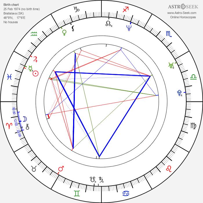 Vratko Rohoň - Astrology Natal Birth Chart