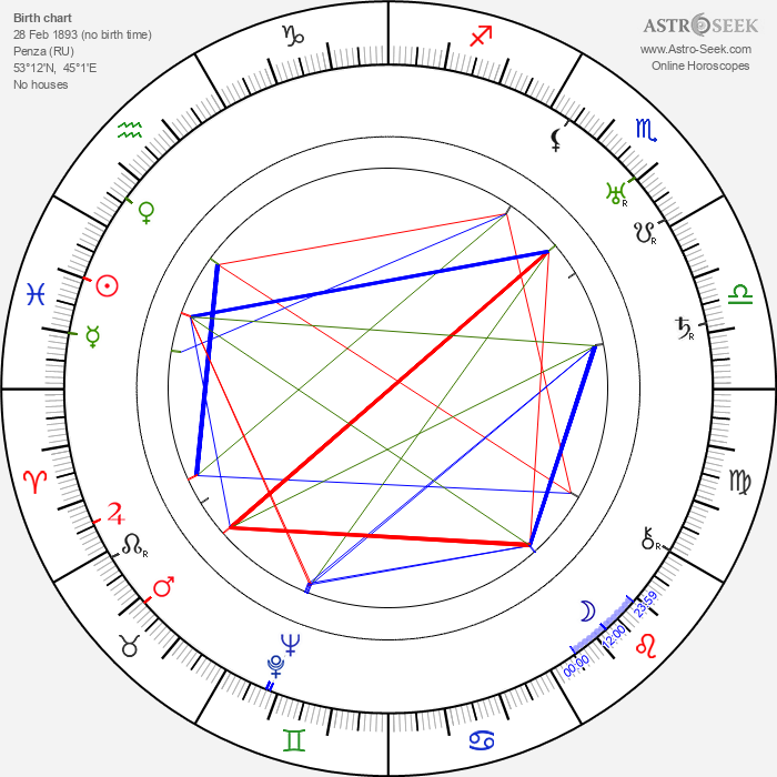 Vsevolod Pudovkin - Astrology Natal Birth Chart