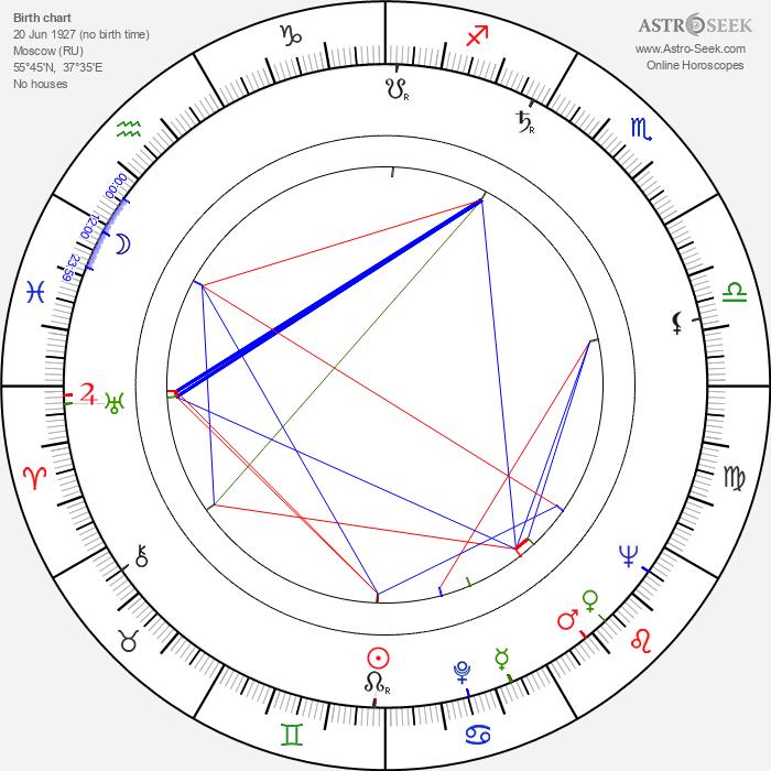 Vyacheslav Kotyonochkin - Astrology Natal Birth Chart