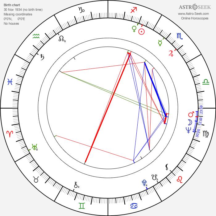 Vyacheslav Nevinnyy - Astrology Natal Birth Chart