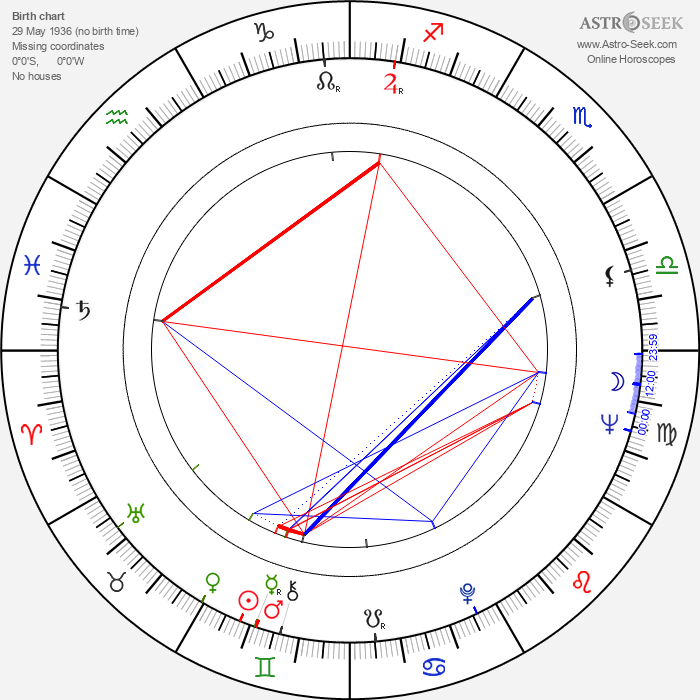 Vyacheslav Ovchinnikov - Astrology Natal Birth Chart