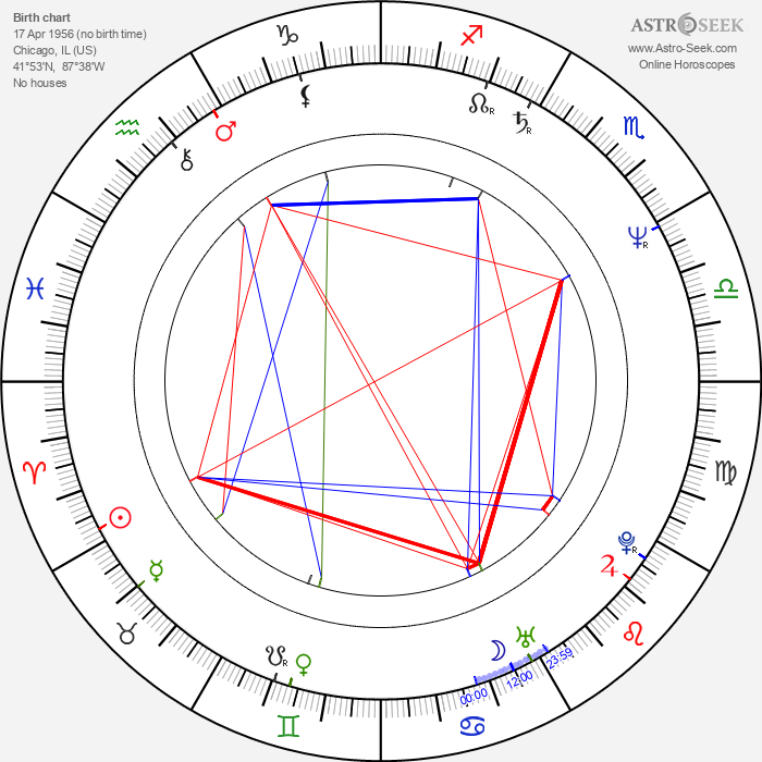 Vyto Ruginis - Astrology Natal Birth Chart