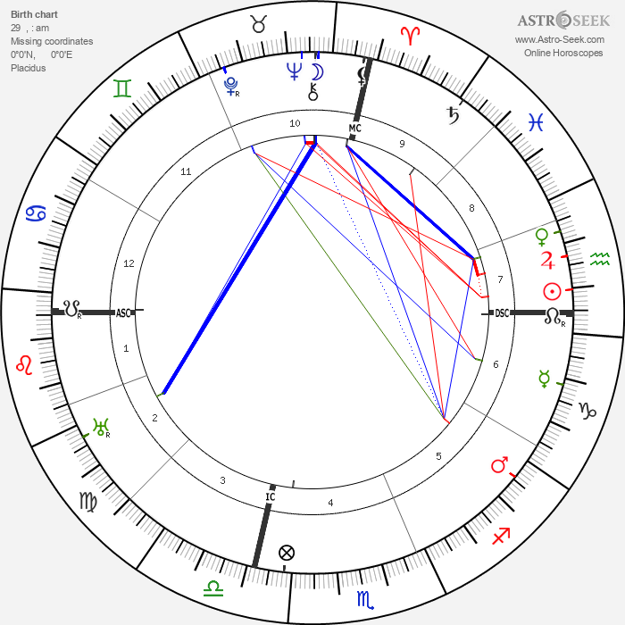 W. C. Fields - Astrology Natal Birth Chart