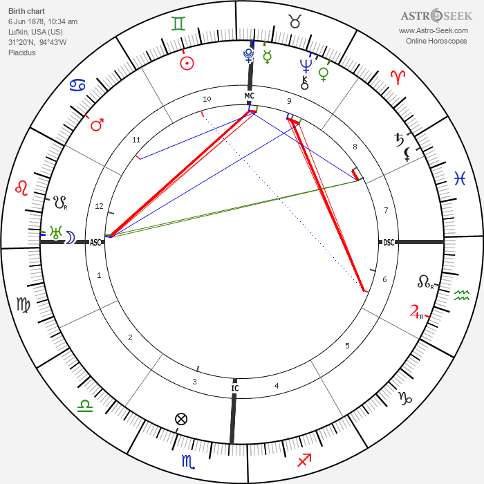 W. D. Gann - Astrology Natal Birth Chart