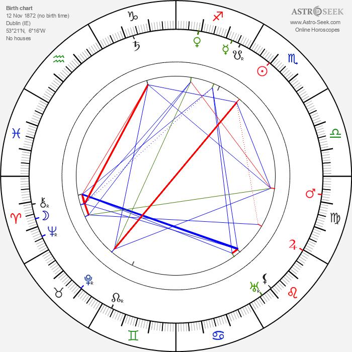 W. G. Fay - Astrology Natal Birth Chart