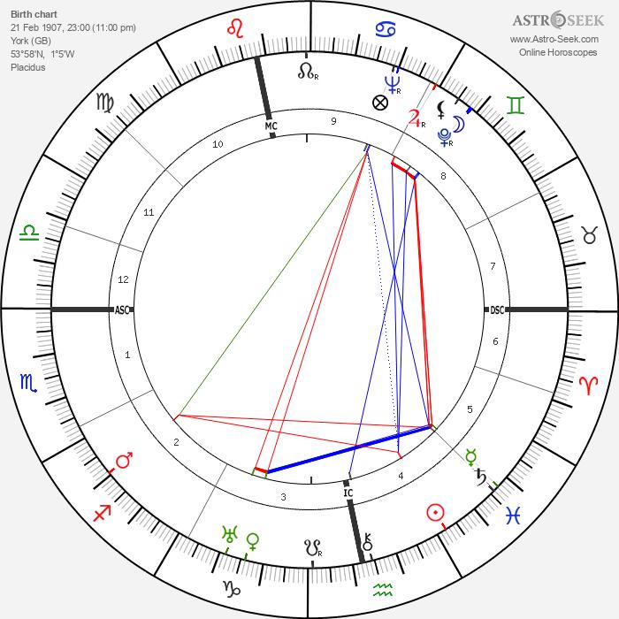 W. H. Auden - Astrology Natal Birth Chart