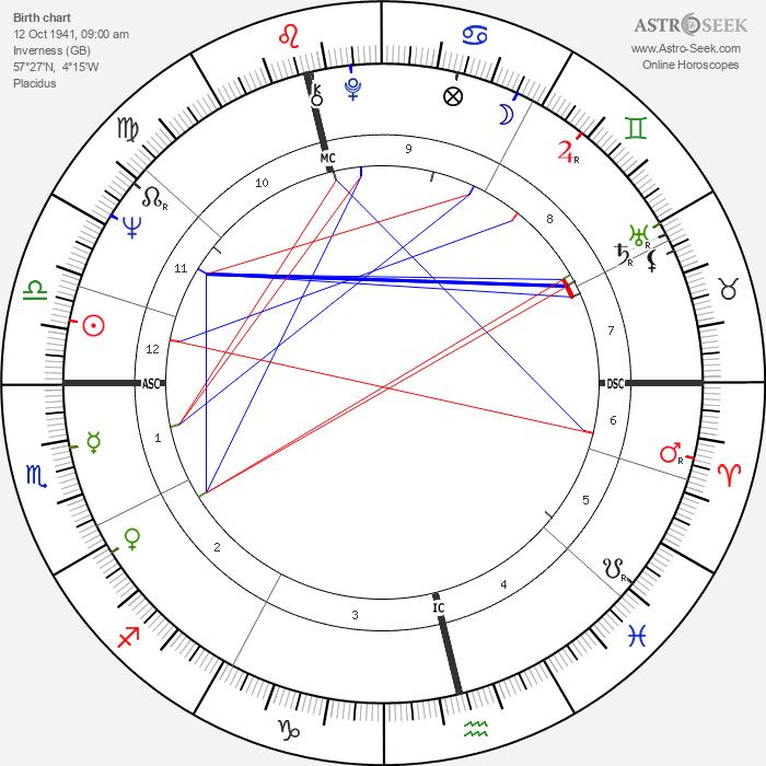 W. J. MacLean - Astrology Natal Birth Chart