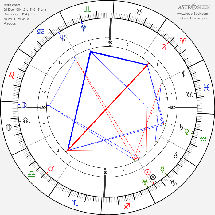 W. L. 'Young' Stribling - Astrology Natal Birth Chart