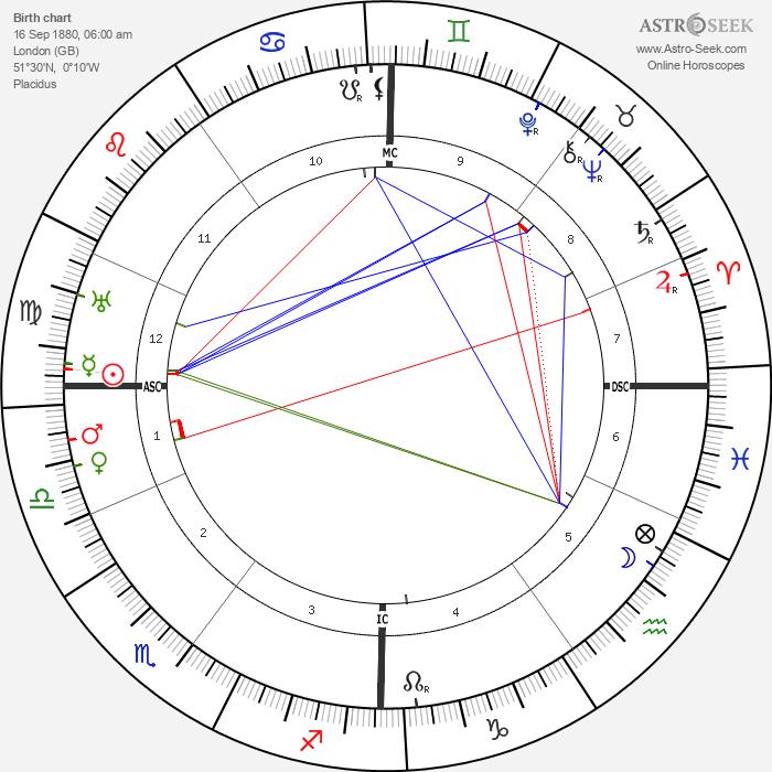 W. O. Bentley - Astrology Natal Birth Chart