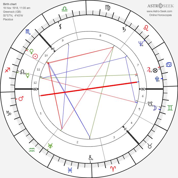 W. S. Graham - Astrology Natal Birth Chart