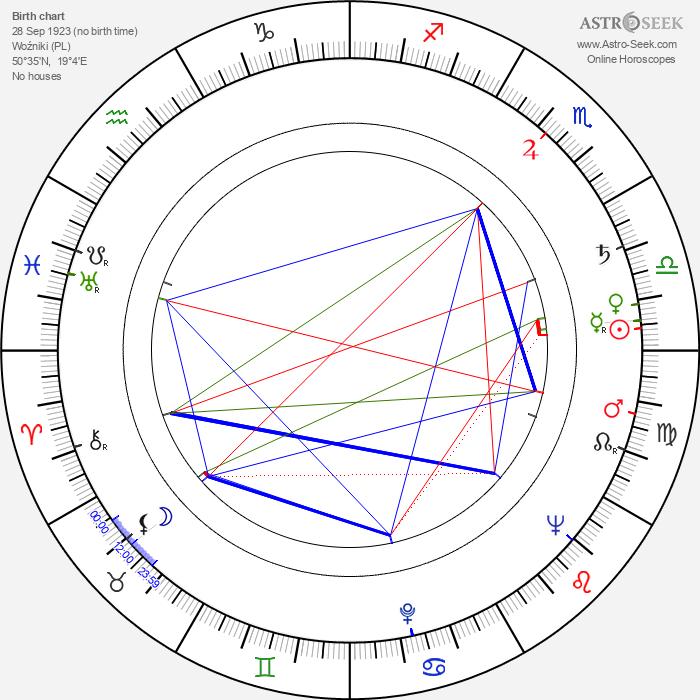 Waclaw Wajser - Astrology Natal Birth Chart