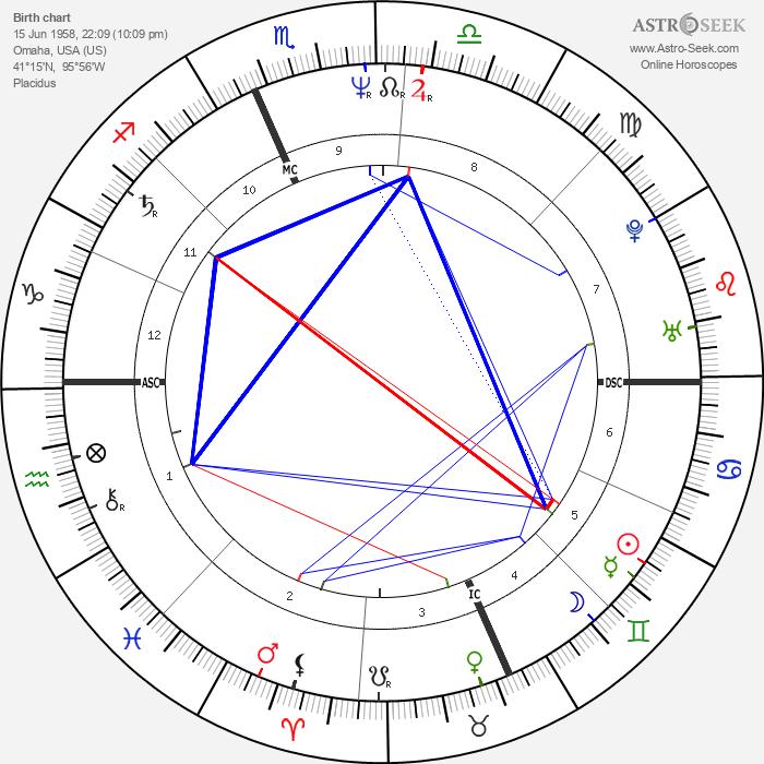 Wade Boggs - Astrology Natal Birth Chart