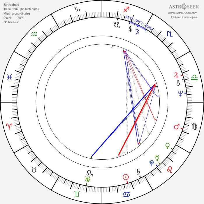 Wai-Man Chan - Astrology Natal Birth Chart