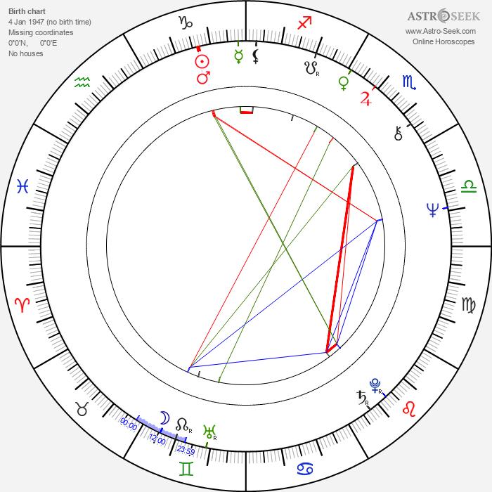 Waldemar Gawlik - Astrology Natal Birth Chart