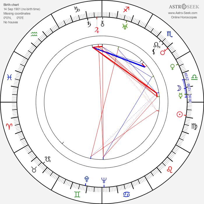 Waldemar Leitgeb - Astrology Natal Birth Chart