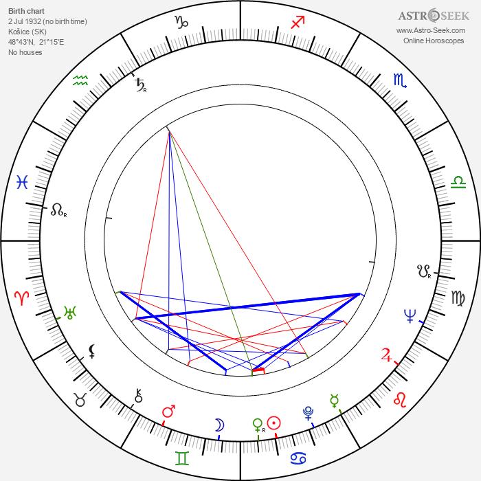 Waldemar Matuška - Astrology Natal Birth Chart