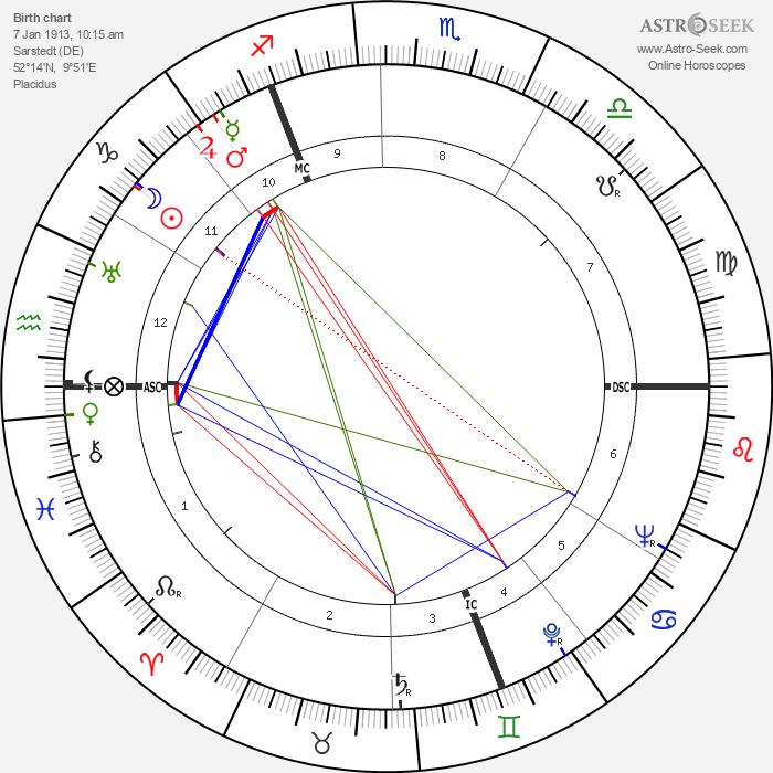 Waldemar Riefkogel - Astrology Natal Birth Chart