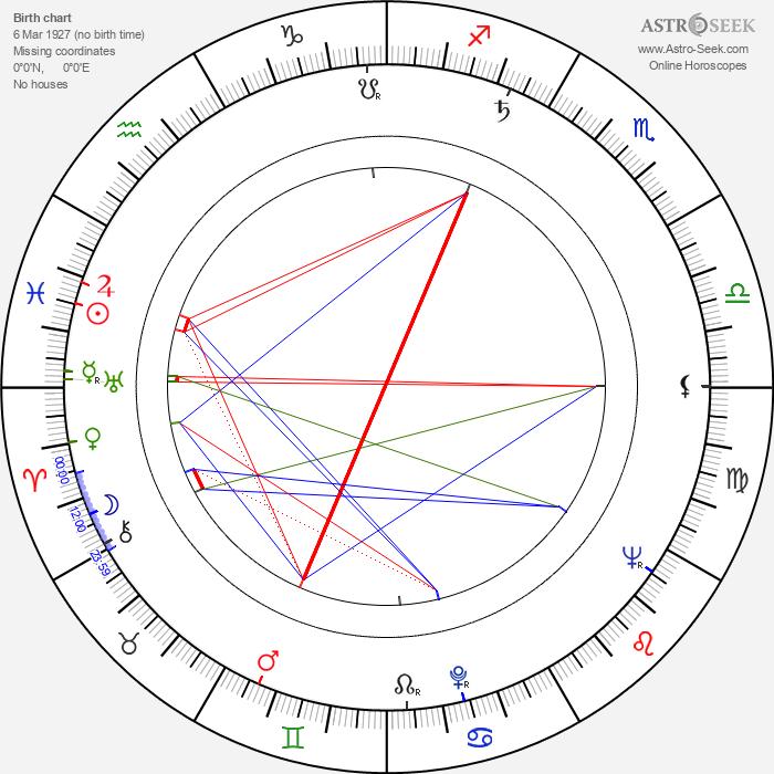 Waldemar Sandberg - Astrology Natal Birth Chart